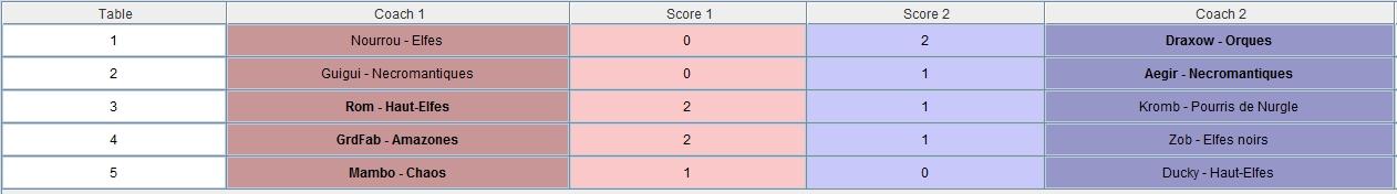 Ligue des 33 Coups - Rafale finale -  Edition Dragonbowl/World Cup J2 - Samedi 17 Novembre 13h Result15