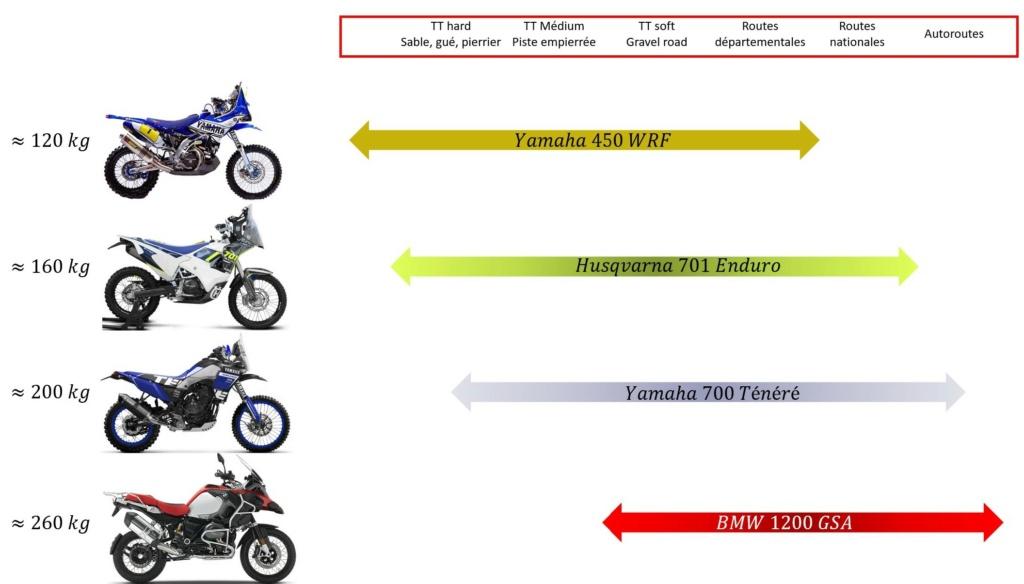 Recherche du trail baroudeur pour A2 Tt1177