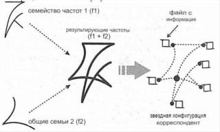 Раду Синамар - перевод книги «Забытый генезис» 3010