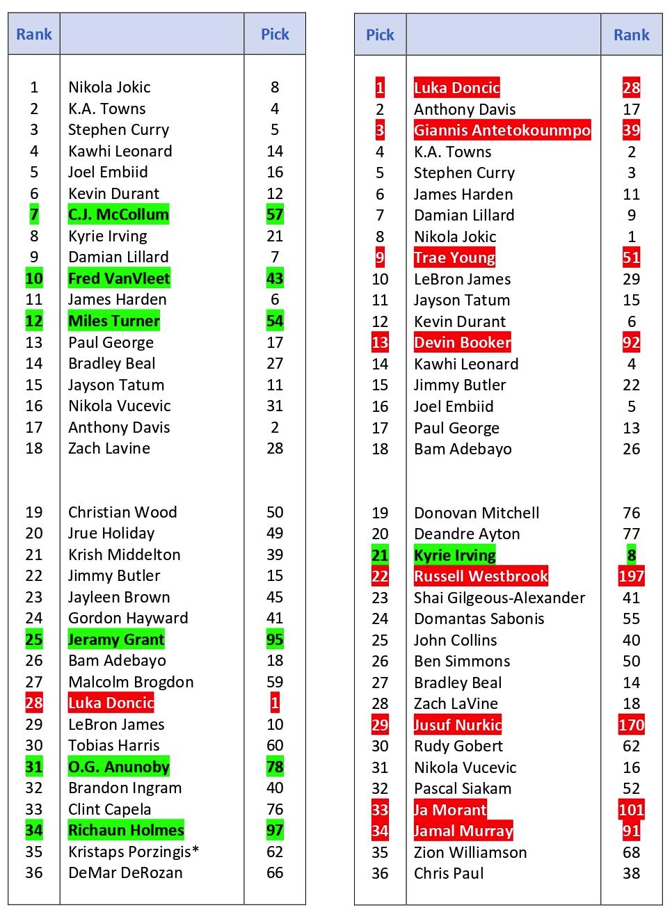 LIGA DE ROOKIES NBA FANTASY.  Tiempo de Play Offs - Página 10 Rank_v10