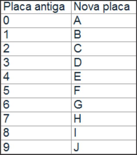 [Resolvido]Substituição de número por letra Mudanc10