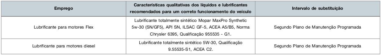 Mudança da especificção do óleo do motor Renegade Oleo_r10