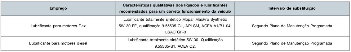 Mudança da especificção do óleo do motor Renegade Oleo_r12