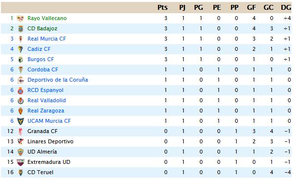 La Liga Segunda B J1 J112