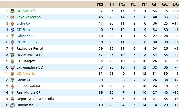 Segunda División B J25 J2511