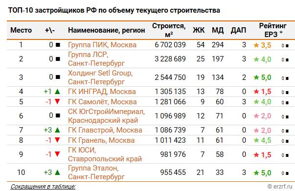 Москва удвоила выдачу разрешений на строительство жилья  - Страница 24 E10