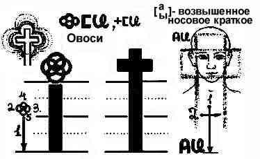 Описание Буков 510