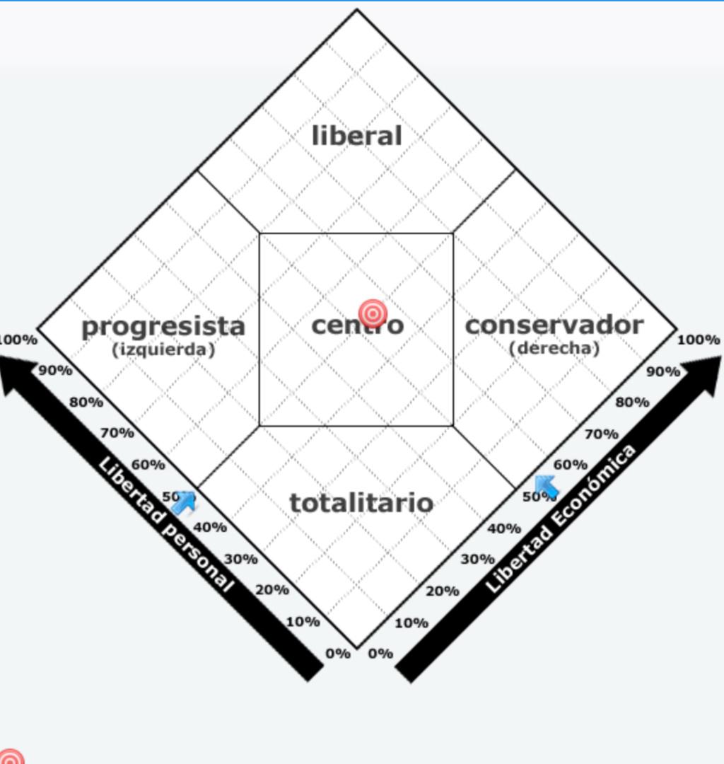 Diagrama de Nolan (Test político) 62652110