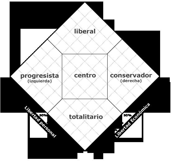 Diagrama de Nolan (Test político) Rombo10