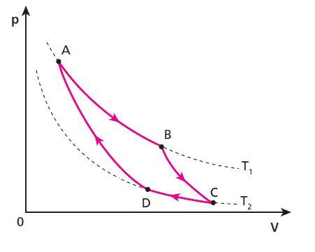 (UFBA) Termodinâmica/Ciclo de Carnot Carnot10