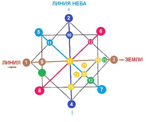 Нумерология. Матрица судьбы Aaa10