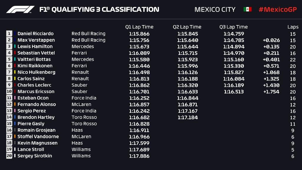 Dimanche sport Méca: F1 !! Mexicoooo Dqiylj10