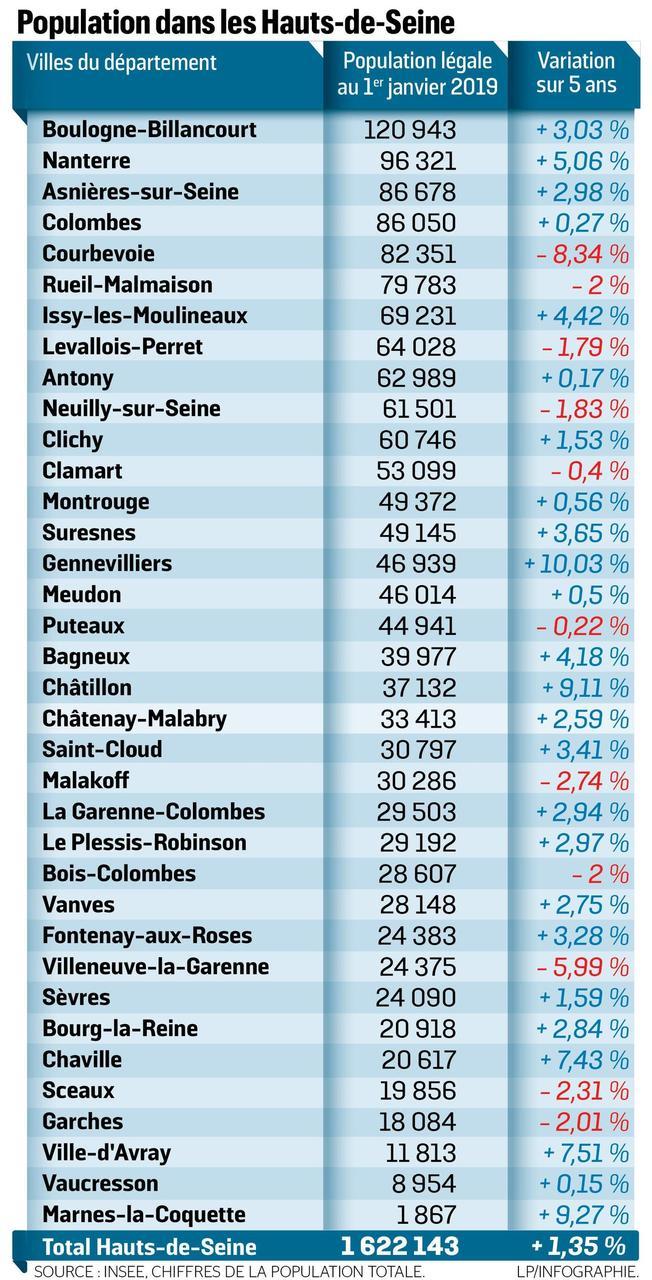 Informations sur les Hauts-de-Seine 0a5d8f10