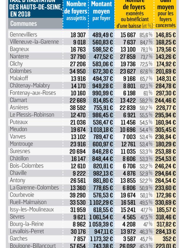 Taxe Foncière et Taxe d'habitation 262eb411