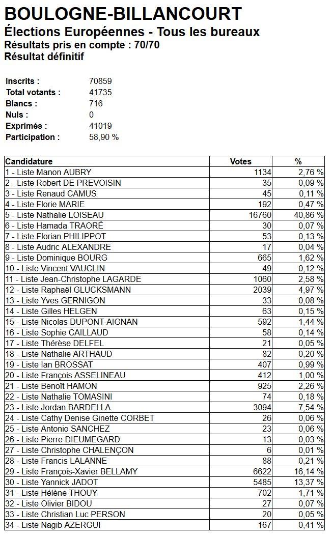 Elections européennes Boulogne-Billancourt  Clip1294