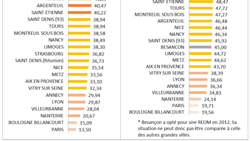 Taxe Foncière et Taxe d'habitation E06da210