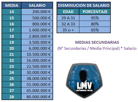 SALARIOS LMV Captur70