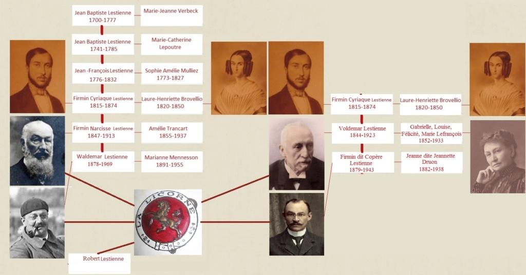 Généalogie de la famille Lestienne Lijn-l12