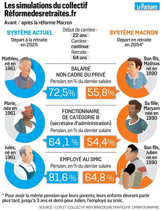 La retraite Macron c'est aussi de l'Infographie. Infogr11