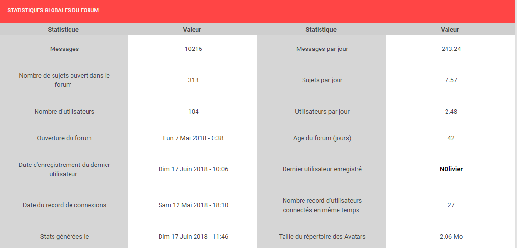 ★ Le point stats du forum #2 Captur11