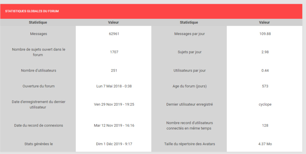 ★ Le point stats du forum #5 Captur41