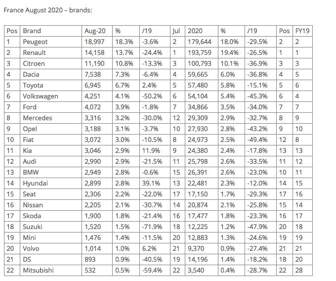 [Statistiques] Les chiffres européens  - Page 17 Captur21