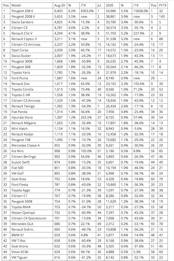 [Statistiques] Les chiffres européens  - Page 17 Captur22