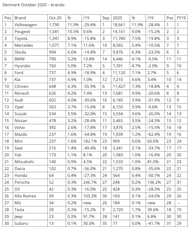 [Statistiques] Les chiffres européens  - Page 25 Captur45