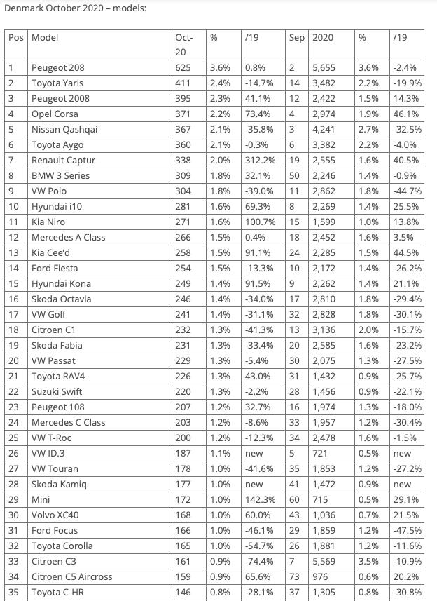 [Statistiques] Les chiffres européens  - Page 25 Captur47