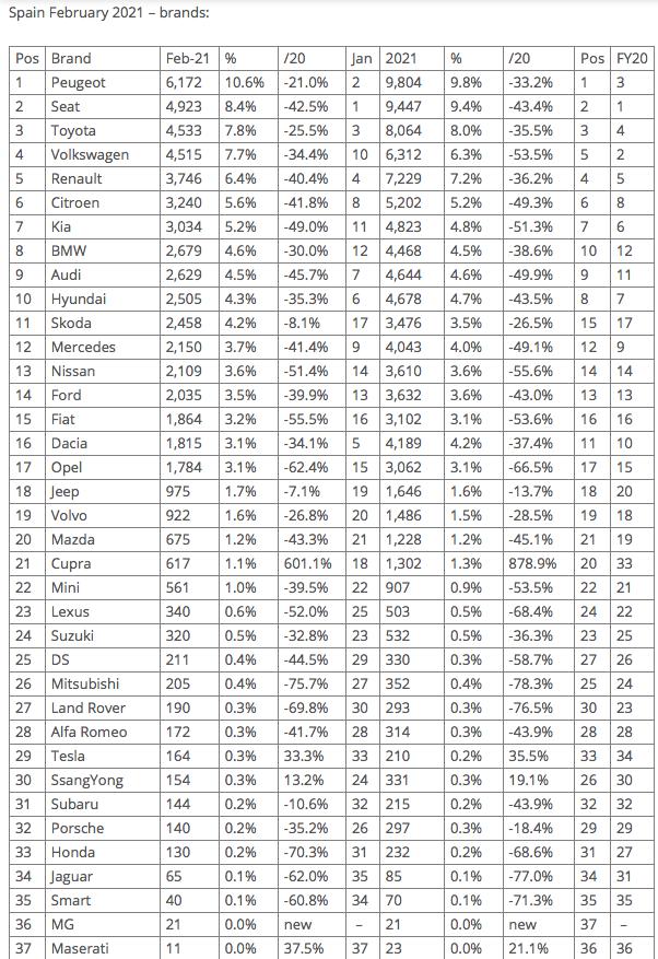 [Statistiques] Les chiffres européens  - Page 9 Captur73