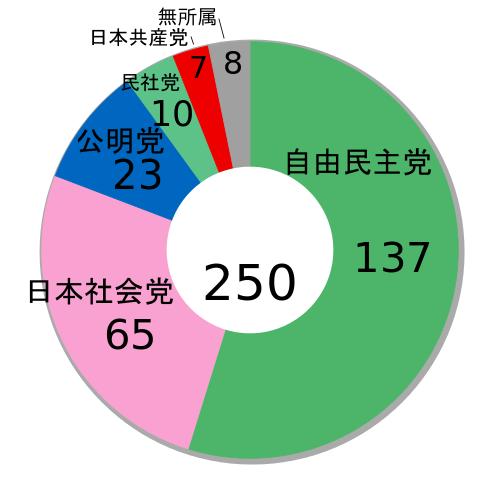 [✔] État du Japon D9693410