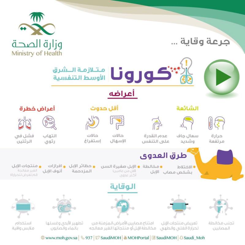 متلازمة الشرق الأوسط التنفسية كورونا  15509911