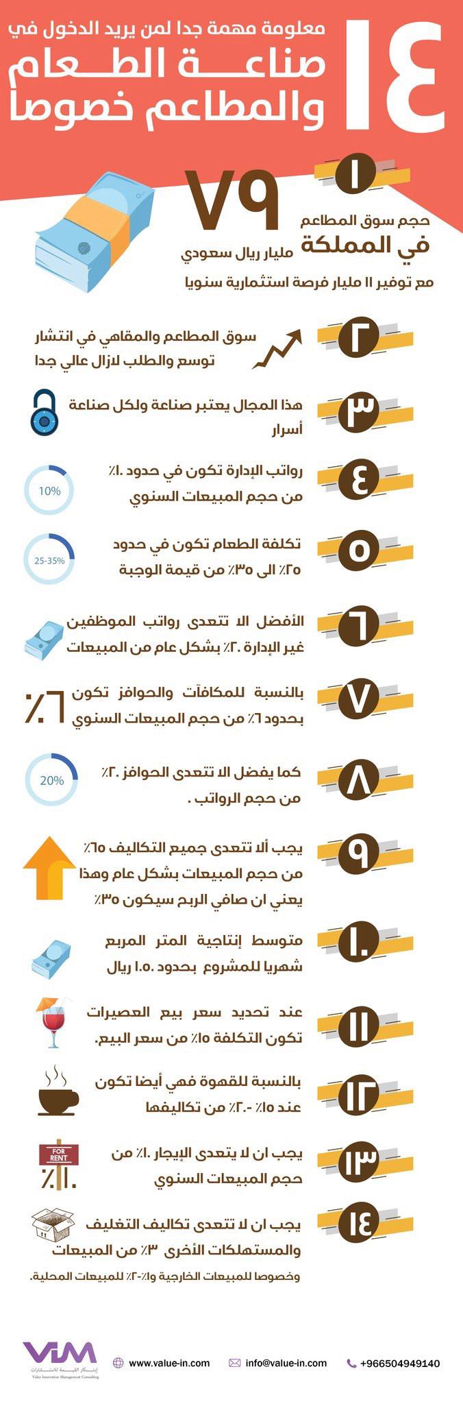 14 معلومة مهمة جدا لمن يريد الدخول في صناعة الطعام وخصوصا المطاعم  15607710