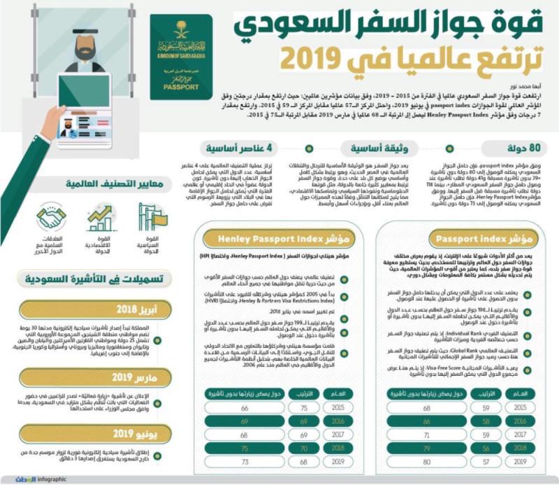 قوة الجواز السعودي  15608710