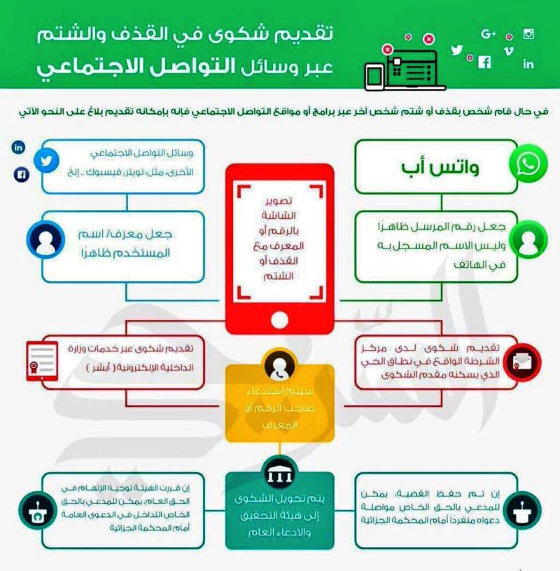 كيفية رفع بلاغات الجرائم المعلوماتية  15769211