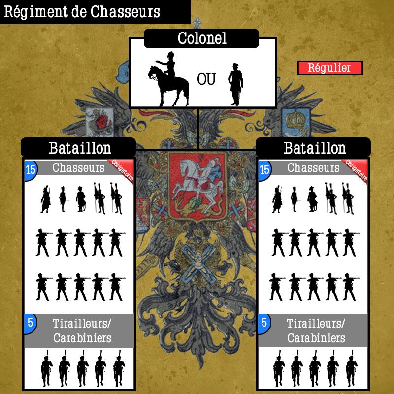 Schéma de Régiments Russes Schema30