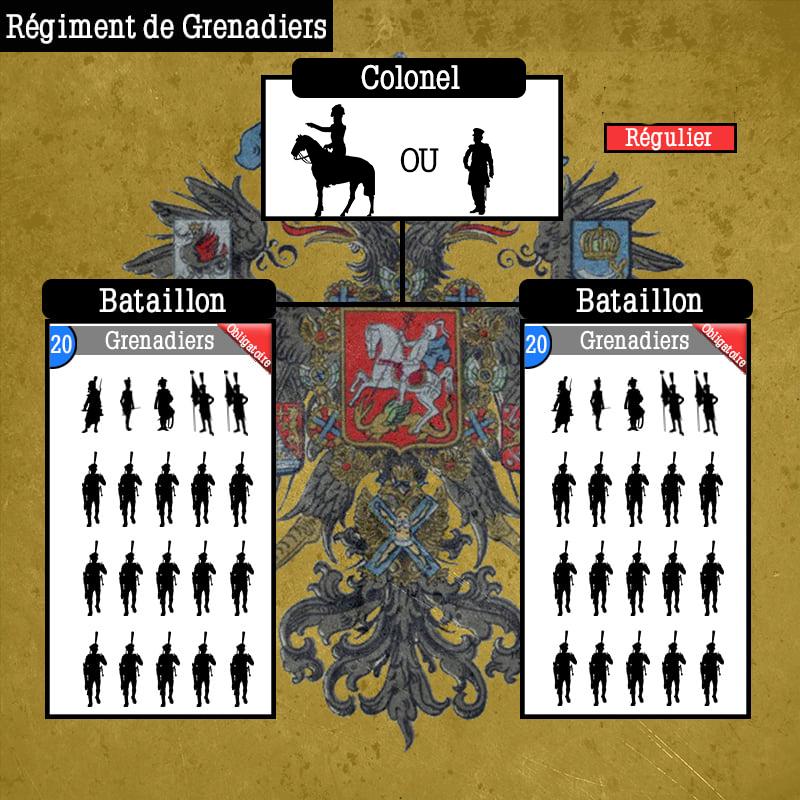 Schéma de Régiments Russes Schema45