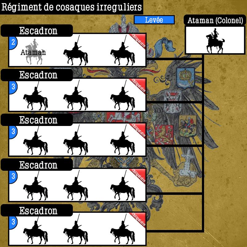 Schéma de Régiments Russes Schema46