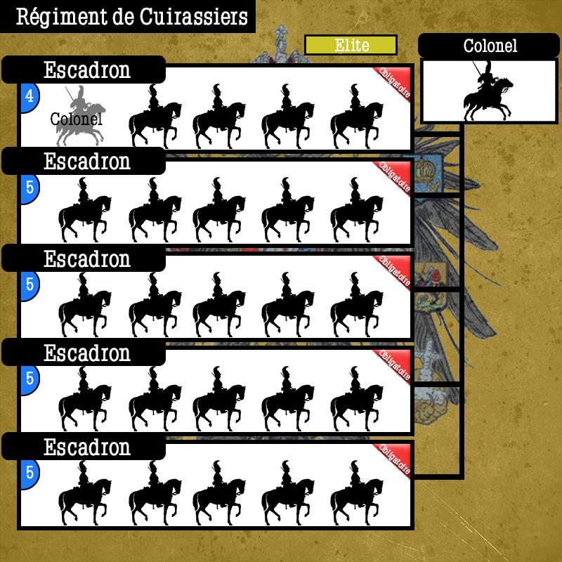 Schéma de Régiments Russes Schema48