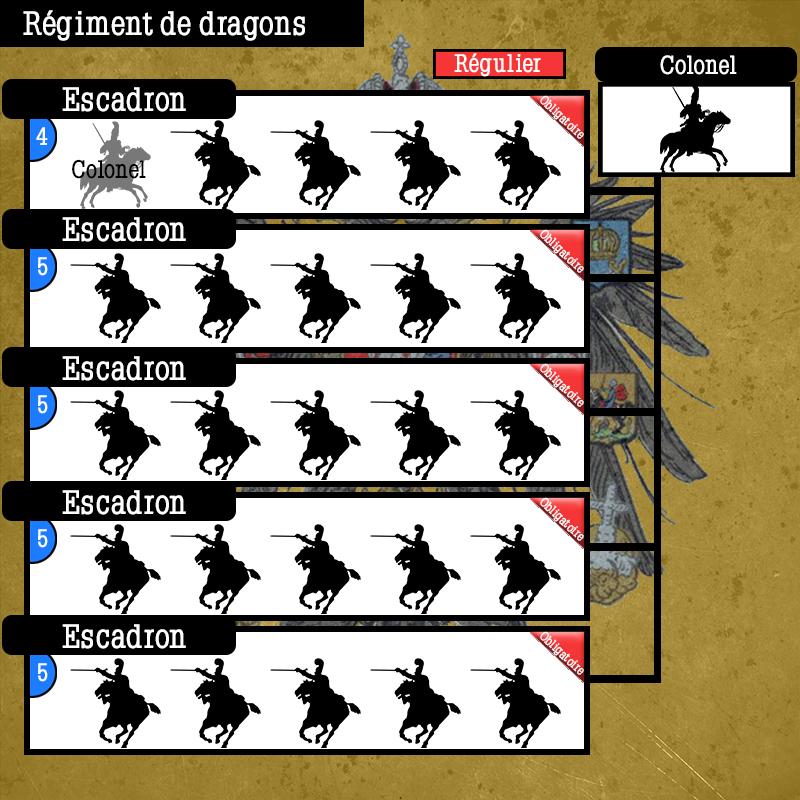 Schéma de Régiments Russes Schema49
