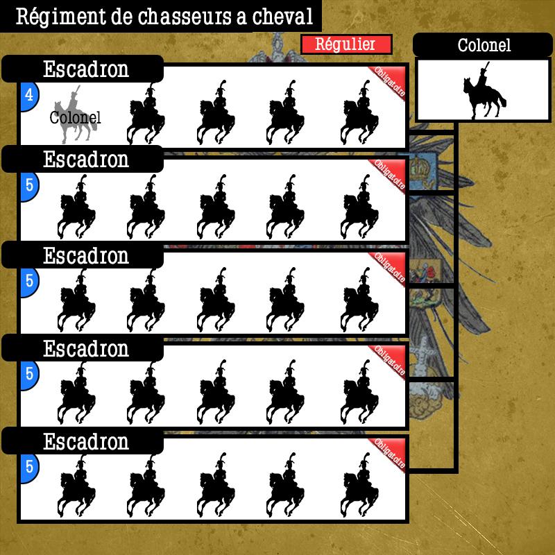 Schéma de Régiments Russes Schema52