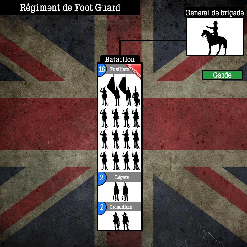 Schéma de l'armée Anglaise  Schema63