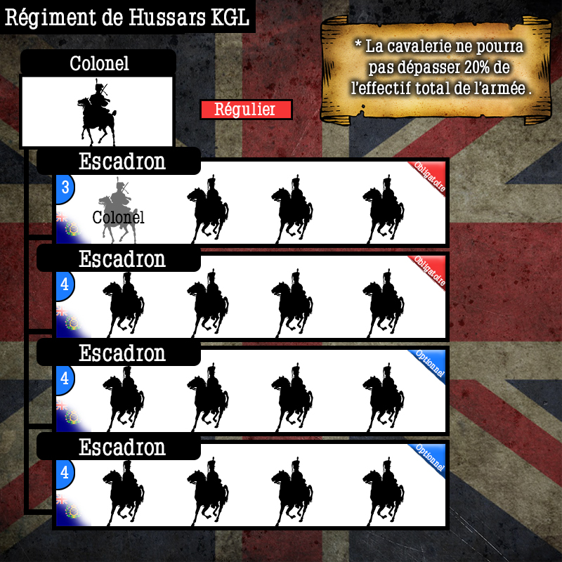 Schéma de l'armée Anglaise  Schema66