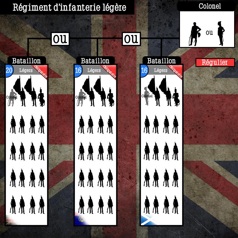 Schéma de l'armée Anglaise  Schema67