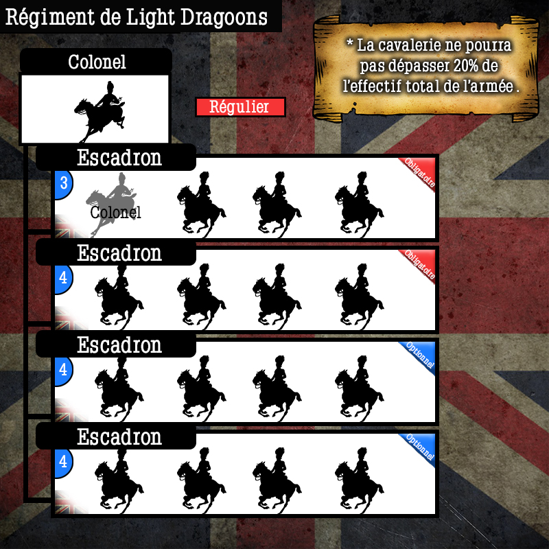 Schéma de l'armée Anglaise  Schema70