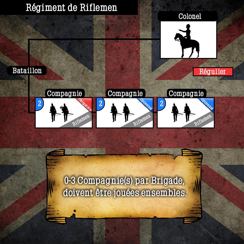 Schéma de l'armée Anglaise  Schema73