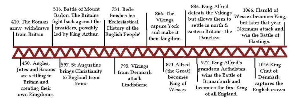 Chronologie historique des âges sombres insulaires Chrono10