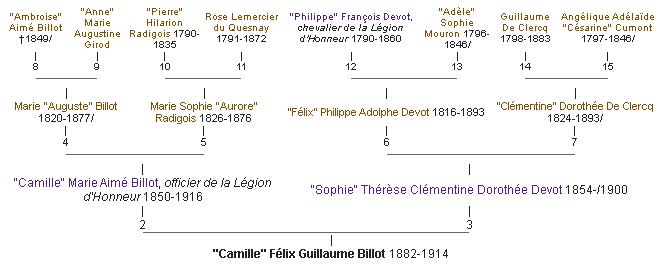 Lieutenant BILLOT Camille Félix Guillaume (+14/07/1914) Ancetr10