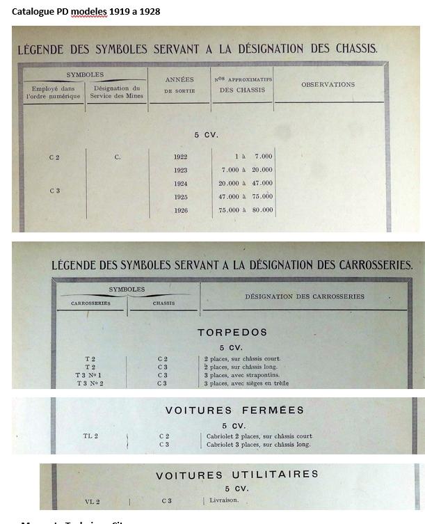 """Designation et Appelation du """"type"""" des voitures et chassis Cat110"""