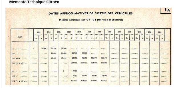 """Designation et Appelation du """"type"""" des voitures et chassis Cat210"""